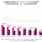 """<span class=""""title"""">App Annie、世界人口の約3分の1を占める""""Z世代""""のモバイル利用動向に関するレポートを発表</span>"""