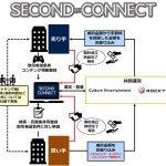 """<span class=""""title"""">エンタテインメントデジタルコンテンツを提供する企業をサポート。知的財産のマッチングプラットフォーム「SECOND CONNECT」を開始。</span>"""