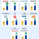 "<span class=""title"">【インフォグラフィックで見る】好調のゲーム業界、2020年度第1四半期に飛躍した企業は?</span>"