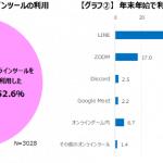 """<span class=""""title"""">ゲーマーの52.6%がオンラインでコミュニケーションをとった年末年始 オンラインのコミュニケーションでさらにゲームを楽しむ姿も</span>"""