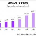 "<span class=""title"">2020年日本eスポーツ市場規模は66.8億円。~ファミ通発表~</span>"