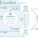 """<span class=""""title"""">デジタルコンテンツの著作権等の情報を一元管理する「AssetBank」が「JCBI」のブロックチェーン上にプレローンチ IPホルダーが保有する権利を守りながら、デジタルコンテンツの流通が可能に</span>"""