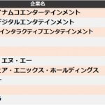 "<span class=""title"">【ゲーム・エンターテインメント】他社牽制力ランキング2020 トップ3はバンダイナムコ、コナミ、SIE</span>"